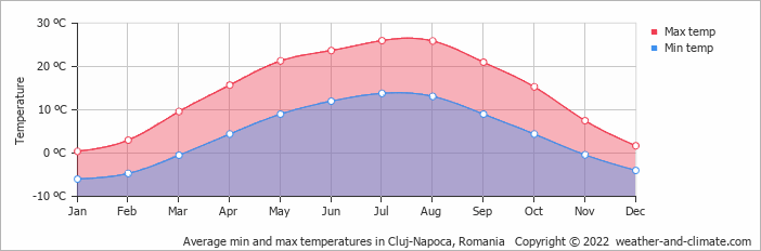 Average min and max temperatures in Cluj-Napoca, Romania