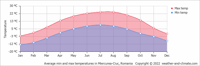 Average min and max temperatures in Bistrita, Romania   Copyright © 2020 www.weather-and-climate.com