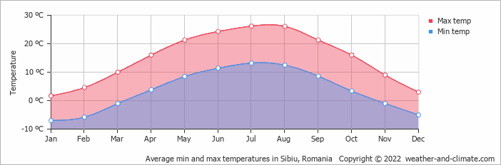 Average min and max temperatures in Sibiu, Romania