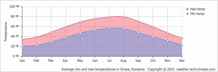 Average Monthly Temperature In Sinaia Prahova Romania Fahrenheit