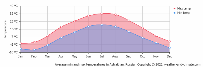 Average min and max temperatures in Astrakhan, Russia   Copyright © 2019 www.weather-and-climate.com