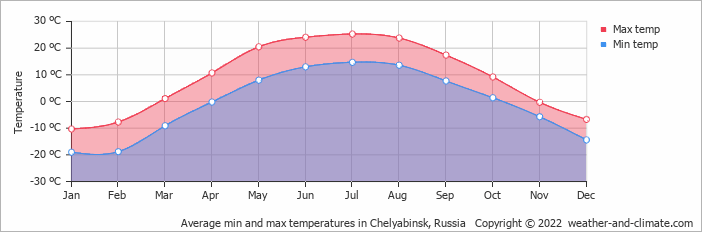 Average min and max temperatures in Jekaterinburg, Russia   Copyright © 2019 www.weather-and-climate.com