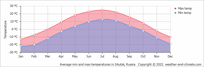 Average min and max temperatures in Irkutsk, Russia   Copyright © 2020 www.weather-and-climate.com