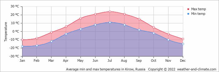 Average min and max temperatures in Kirow, Russia   Copyright © 2015 www.weather-and-climate.com
