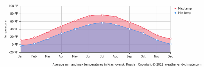 Average min and max temperatures in Krasnoyarsk, Russia   Copyright © 2015 www.weather-and-climate.com