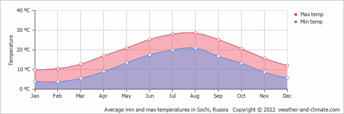 Average min and max temperatures in Sochi, Russia   Copyright © 2019 www.weather-and-climate.com