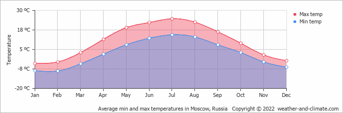 Average min and max temperatures in Moscow, Russia   Copyright © 2018 www.weather-and-climate.com