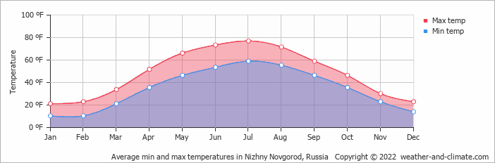 Average min and max temperatures in Nizhny Novgorod, Russia   Copyright © 2020 www.weather-and-climate.com