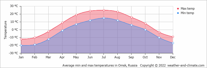 In omsk russia copyright 2015 www weather and climate com