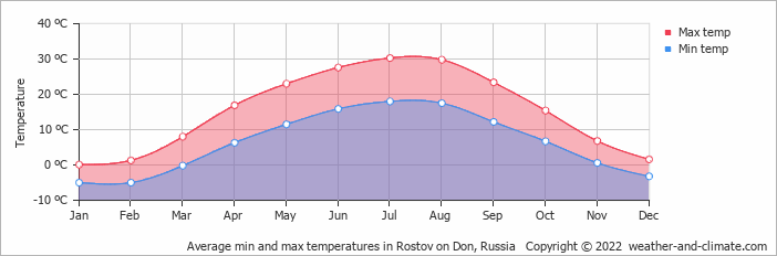 Average min and max temperatures in Yalta, Ukraine   Copyright © 2019 www.weather-and-climate.com