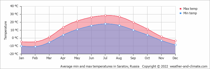 Average min and max temperatures in Saransk, Russia   Copyright © 2019 www.weather-and-climate.com