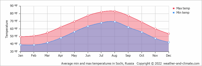 Average min and max temperatures in Sochi, Russia   Copyright © 2018 www.weather-and-climate.com