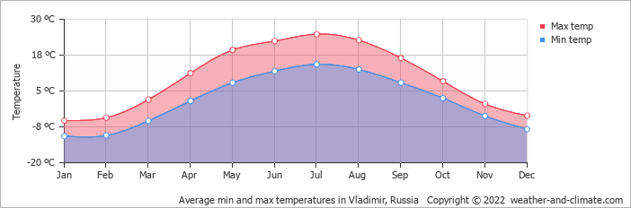 Average min and max temperatures in Moscow, Russia   Copyright © 2019 www.weather-and-climate.com