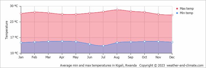 Average min and max temperatures in Kigali, Rwanda
