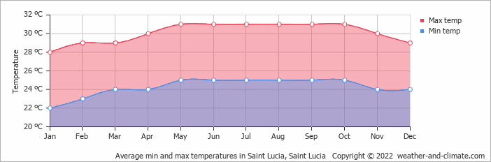 Average min and max temperatures in Saint Lucia, Saint Lucia   Copyright © 2019 www.weather-and-climate.com