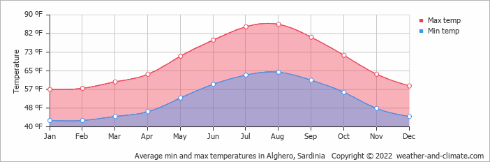 Average min and max temperatures in Alghero, Sardinia