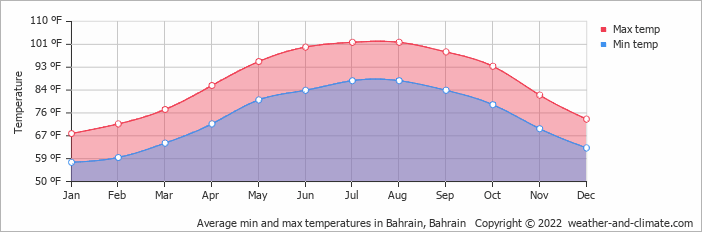 Average min and max temperatures in Dammam, Saudi Arabia   Copyright © 2013 www.weather-and-climate.com
