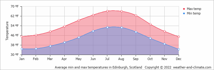 Average min and max temperatures in Edinburgh, Scotland