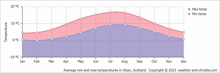 Average min and max temperatures in Oban, Scotland