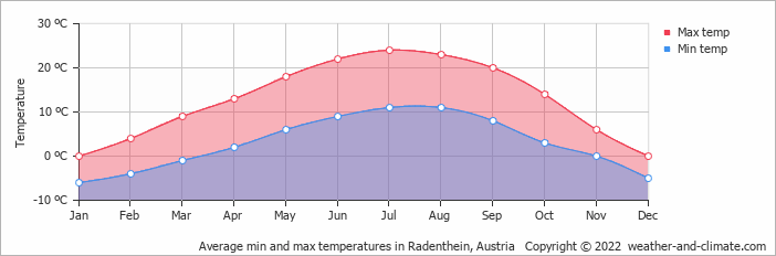 Average min and max temperatures in Radenthein, Austria   Copyright © 2019 www.weather-and-climate.com