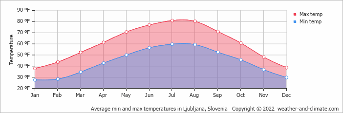 Average min and max temperatures in Ljubljana, Slovenia   Copyright © 2020 www.weather-and-climate.com