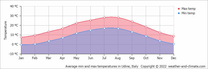 Average min and max temperatures in Udine, Italy   Copyright © 2020 www.weather-and-climate.com