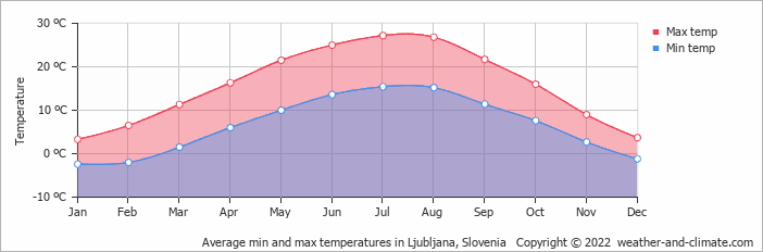 Average min and max temperatures in Ljubljana, Slovenia   Copyright © 2019 www.weather-and-climate.com