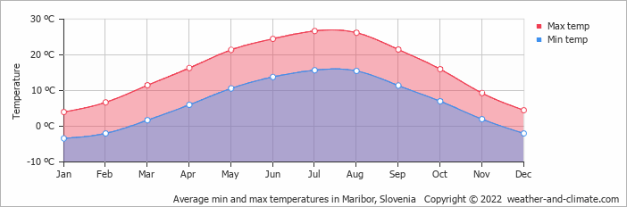 Average min and max temperatures in Ptuj, Slovenia