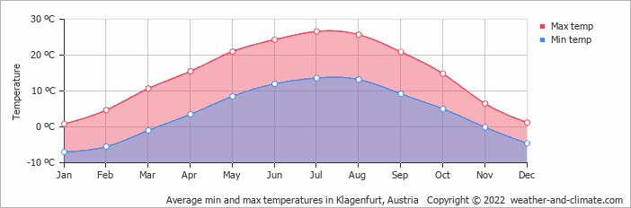 Average min and max temperatures in Klagenfurt, Austria   Copyright © 2019 www.weather-and-climate.com