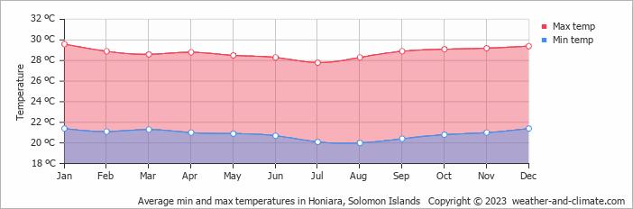 Weather Solomon Islands July