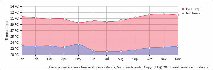 Solomon Islands Average Temperature