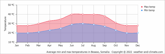 Average min and max temperatures in Bosaso, Somalia   Copyright © 2019 www.weather-and-climate.com