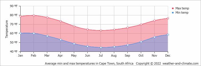 Average min and max temperatures in Cape Town, South Africa   Copyright © 2018 www.weather-and-climate.com