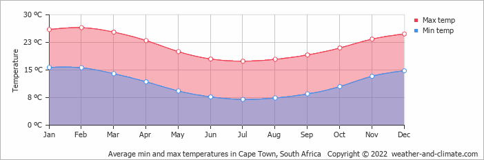 Average min and max temperatures in Cape Town, South Africa   Copyright © 2017 www.weather-and-climate.com