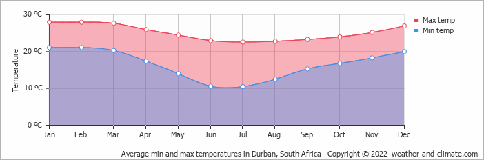 Average min and max temperatures in Durban, South Africa   Copyright © 2013 www.weather-and-climate.com
