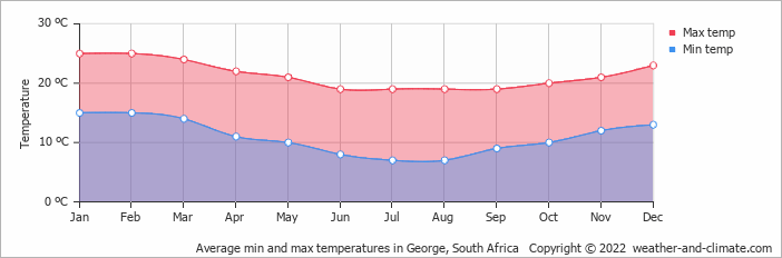 Average min and max temperatures in Beaufort, South Africa   Copyright © 2018 www.weather-and-climate.com