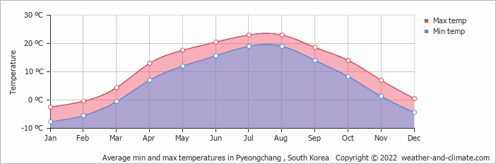 Average min and max temperatures in Wonju, South Korea   Copyright © 2017 www.weather-and-climate.com