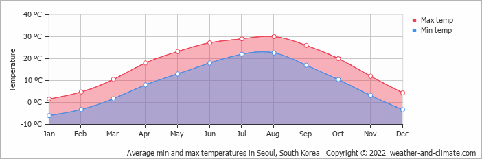 Average min and max temperatures in Seoul, South Korea   Copyright © 2013 www.weather-and-climate.com