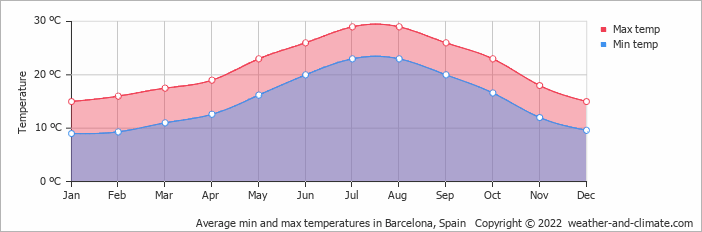 Average min and max temperatures in Barcelona, Spain   Copyright © 2019 www.weather-and-climate.com