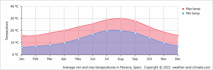 Average min and max temperatures in Alicante, Spain   Copyright © 2020 www.weather-and-climate.com