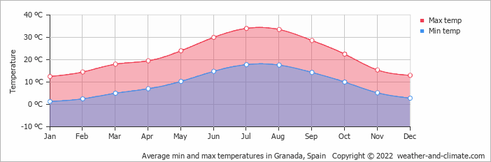 Average min and max temperatures in Granada, Spain   Copyright © 2020 www.weather-and-climate.com