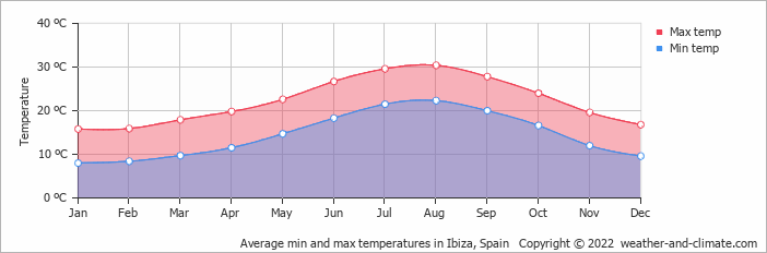Average min and max temperatures in Ibiza Town, Spain