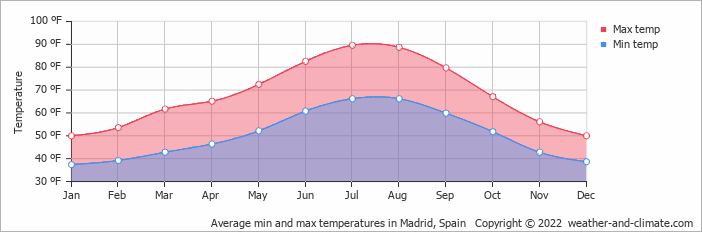 Average min and max temperatures in Madrid, Spain