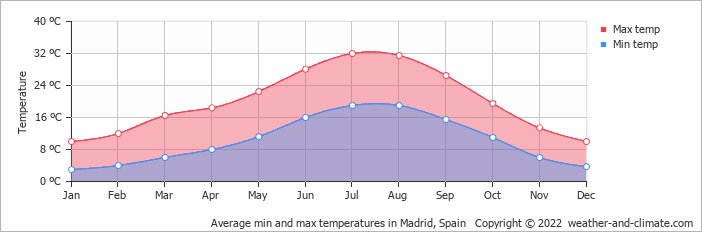 Average min and max temperatures in Madrid, Spain   Copyright © 2019 www.weather-and-climate.com