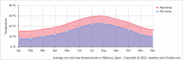 Average min and max temperatures in Palma de Mallorca, Spain