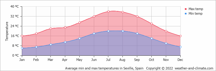Average min and max temperatures in Seville, Spain   Copyright © 2019 www.weather-and-climate.com