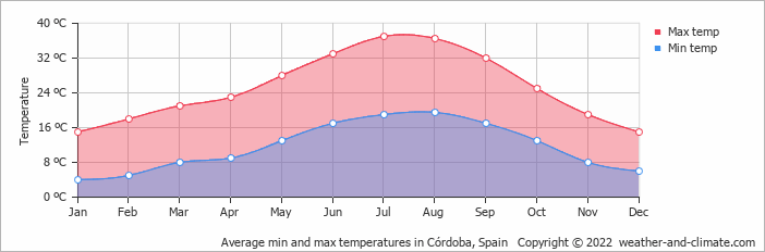 Average min and max temperatures in Villanueva de Córdoba, Spain