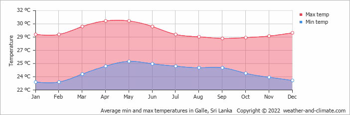 Average min and max temperatures in Hambantota, Sri Lanka   Copyright © 2019 www.weather-and-climate.com