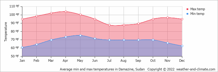 Average min and max temperatures in Damazine, Sudan   Copyright © 2020 www.weather-and-climate.com