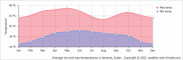Climate And Average Monthly Weather In Geneina Sudan - Average temperature in cuba in february